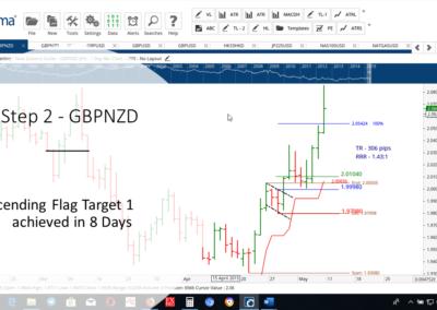 Step 2 - GBPNZD - AF