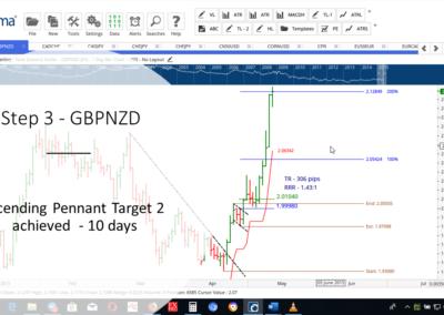 Step 3 - GBPNZD-AF