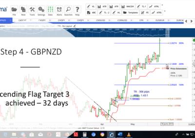Step 4 - GBPNZD AF