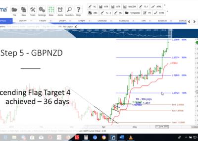 Step 5 - GBPNZD AF