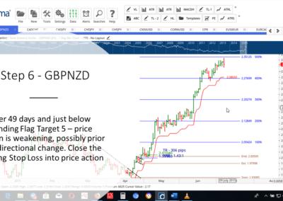 Step 6 - GBPNZD AF