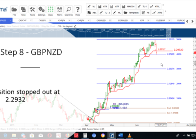 Step 8 - GBPNZD AF