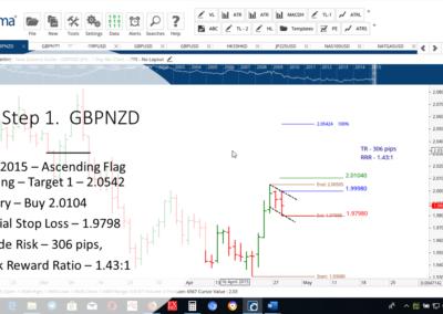 Step 1 - GBPNZD - AF