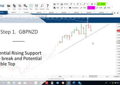 Step 1 GBPNZD DT