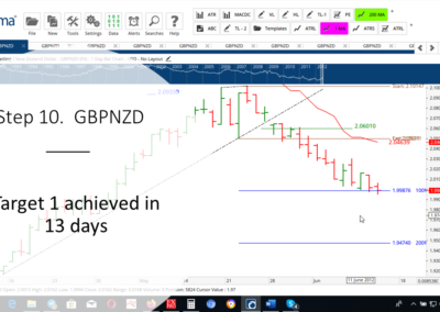 Step 10 GBPNZD DT