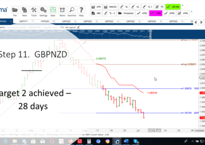 Step 11 GBPNZD DT