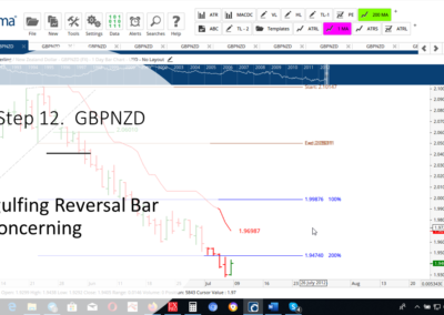 Step 12 GBPNZD DT