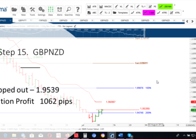 Step 15 GBPNZD DT