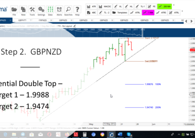 Step 2 GBPNZD DT