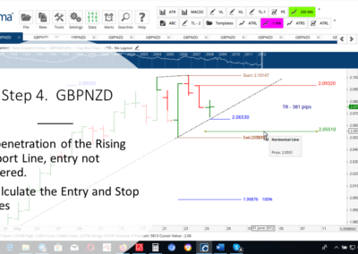 Step 4 GBPNZD DT