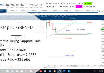 Step 5 GBPNZD DT