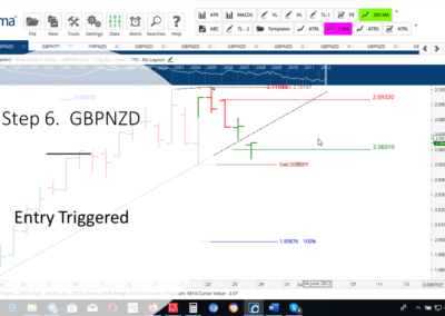 Step 6 GBPNZD DT