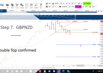 Step 7 GBPNZD DT