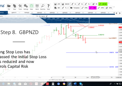 Step 8 GBPNZD DT