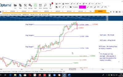 Trading Patterns Profitably Webinar